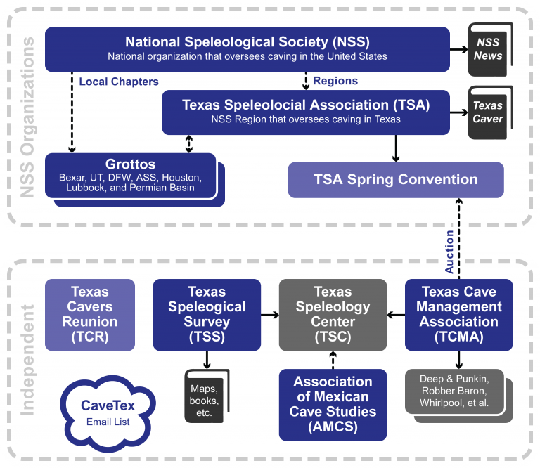 Hierarchy of Texas Caving Organizations